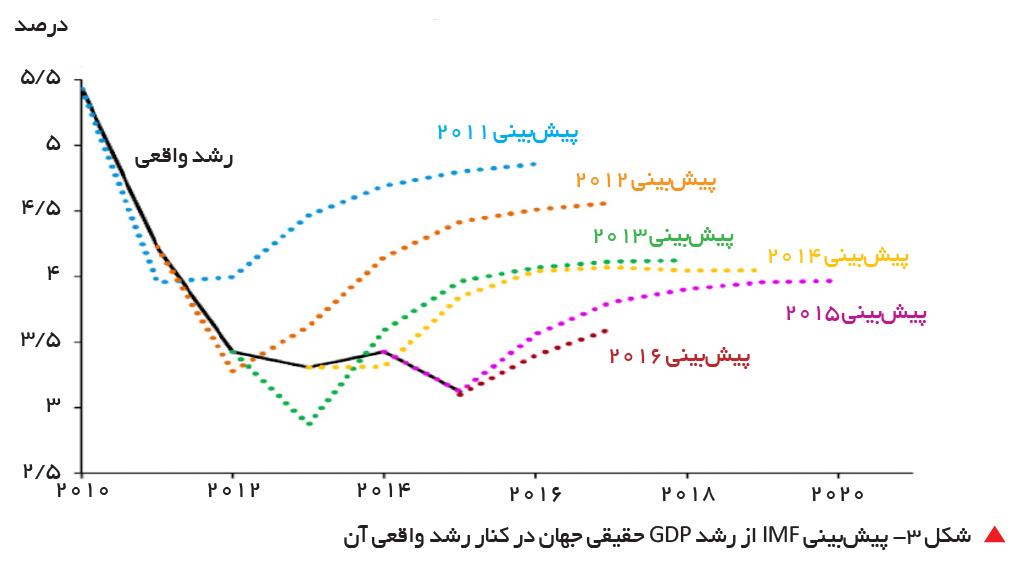 تجارت- فردا-    شکل 3- پیشبینی IMF از رشد GDP حقیقی جهان در کنار رشد واقعی آن