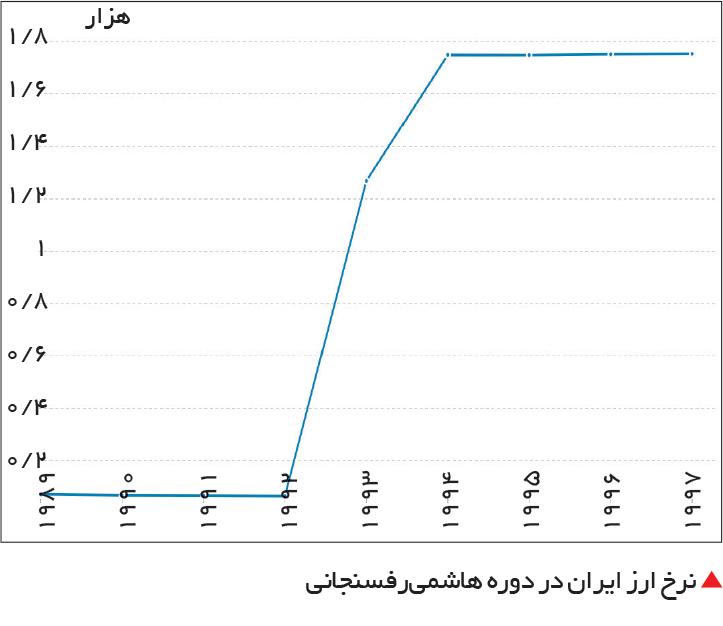تجارت- فردا-  نرخ ارز ایران در دوره هاشمیرفسنجانی
