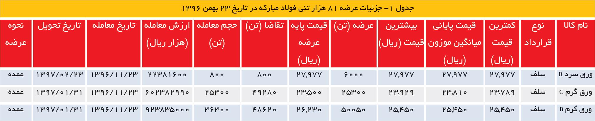 تجارت- فردا- جدول 1- جزئیات عرضه 81 هزار تنی فولاد مبارکه در تاریخ 23 بهمن 1396