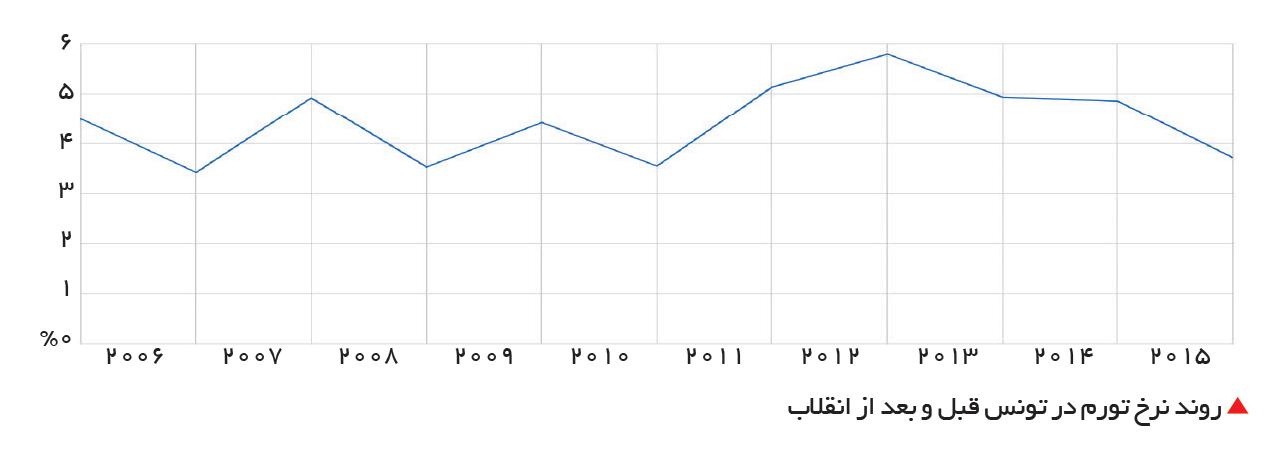 تجارت- فردا-  روند نرخ تورم در تونس قبل و بعد از انقلاب