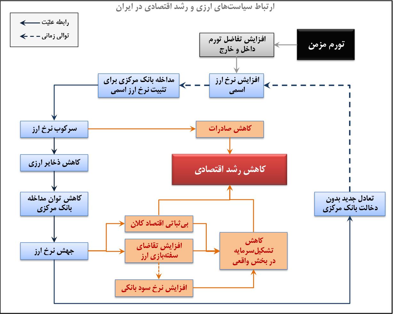 تجارت فردا- ارتباط سیاستهای ارزی و رشد اقتصادی در ایران