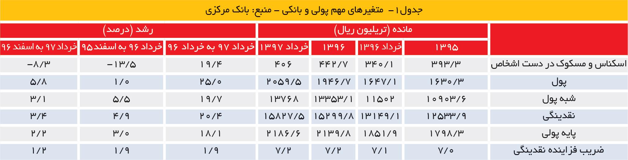 تجارت فردا- جدول1-  متغیرهای مهم پولی و بانکی - منبع: بانک مرکزی