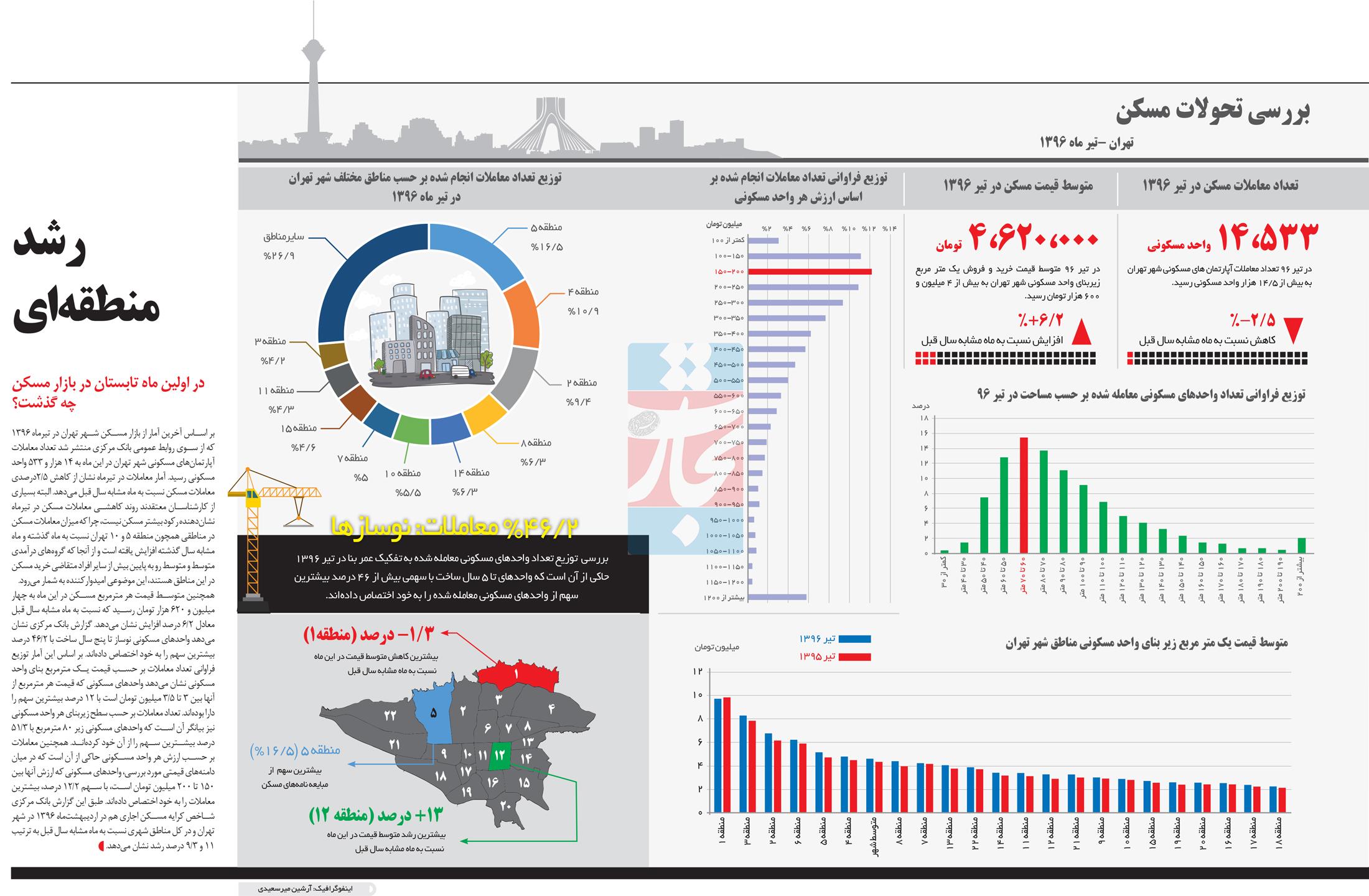 تجارت- فردا- رشد منطقه ای(اینفوگرافیک)