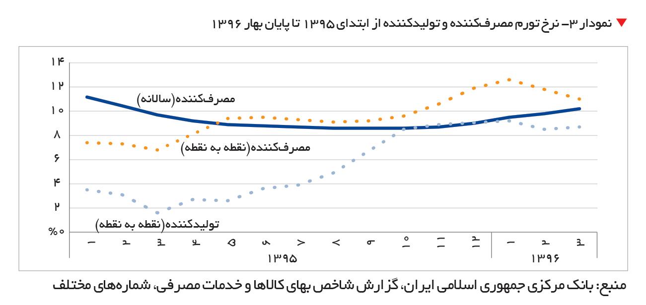 تجارت- فردا-   نمودار 3- نرخ تورم مصرفکننده و تولیدکننده از ابتدای 1395 تا پایان بهار 1396