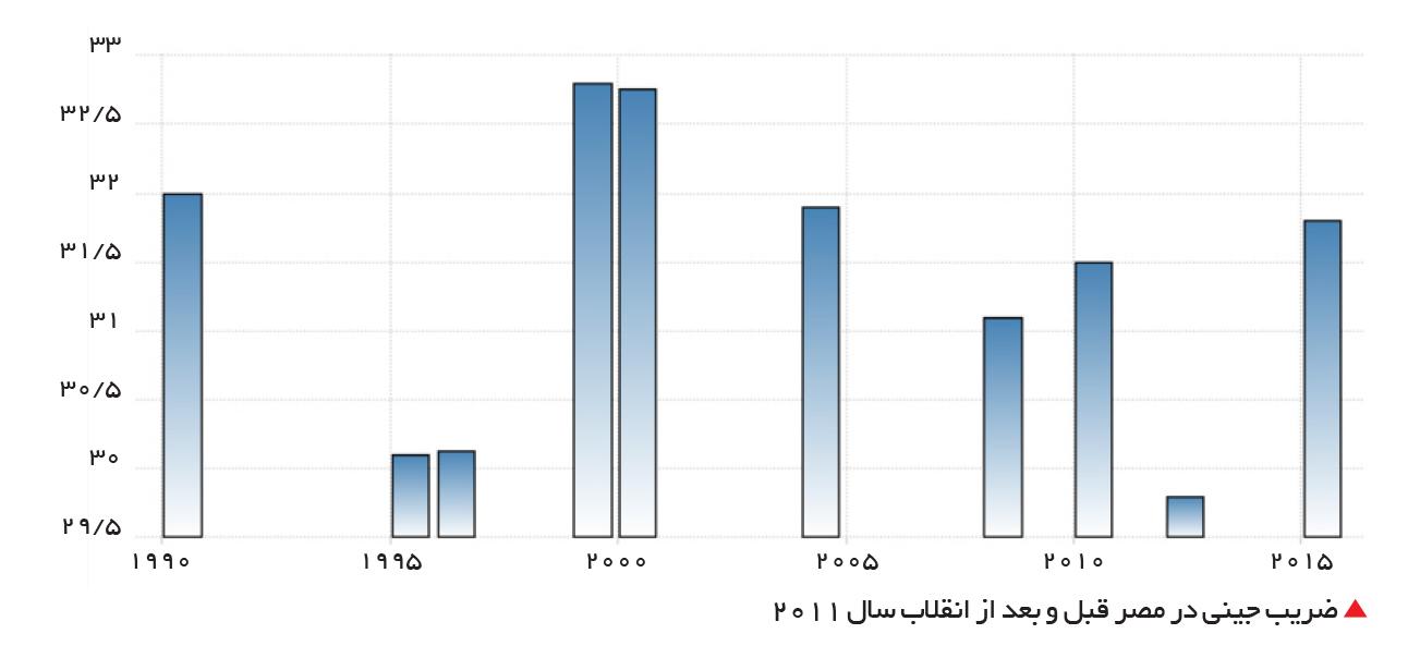 تجارت- فردا-  ضریب جینی در مصر قبل و بعد از انقلاب سال 2011