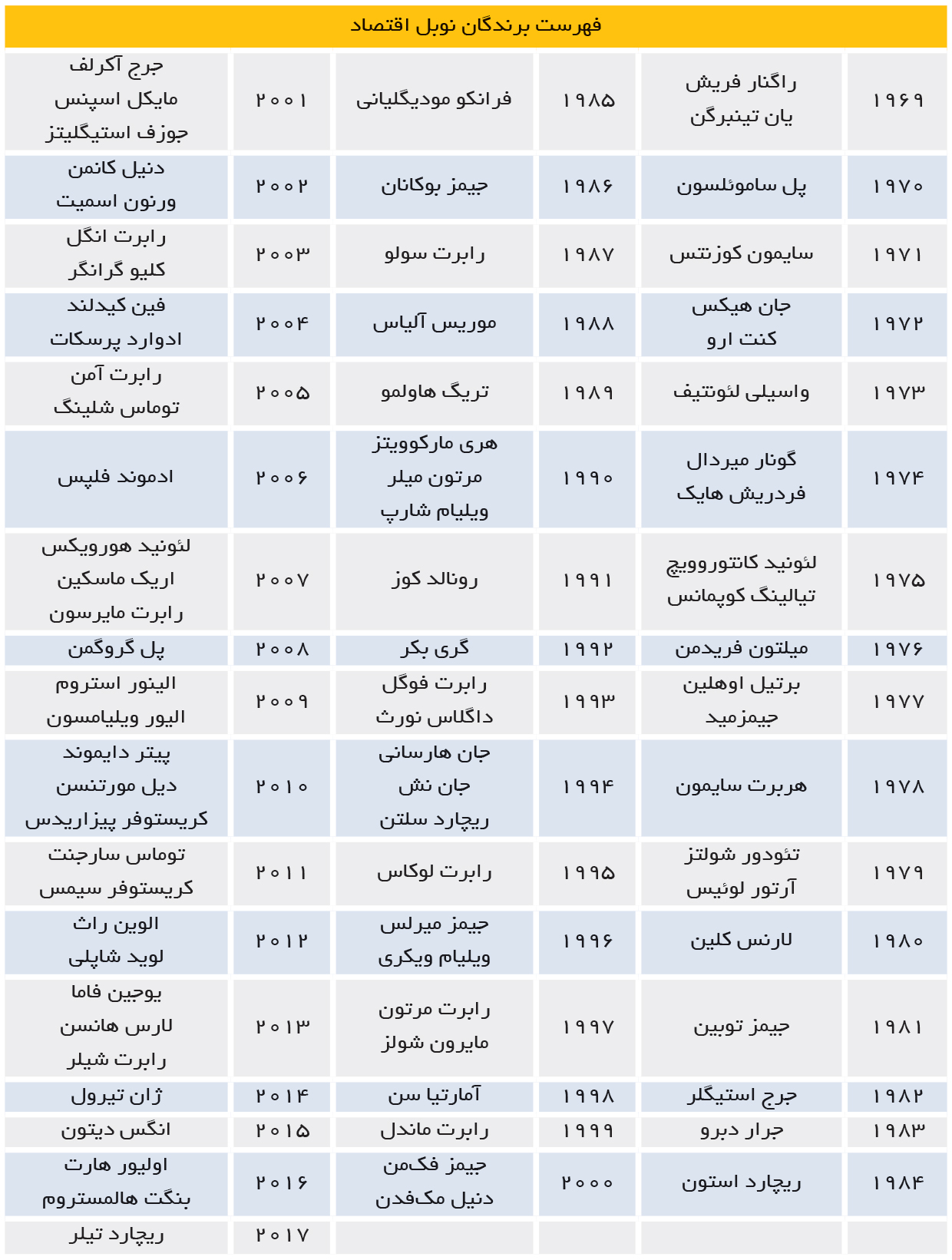 تجارت- فردا- فهرست برندگان نوبل اقتصاد