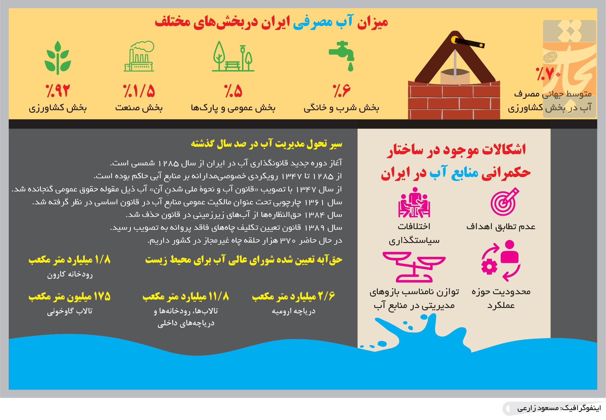 تجارت فردا- اینفوگرافیک- میزان آب مصرفی ایران دربخشهای مختلف