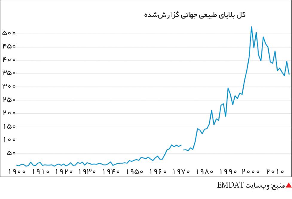 تجارت- فردا-  منبع: وبسایت EMDAT