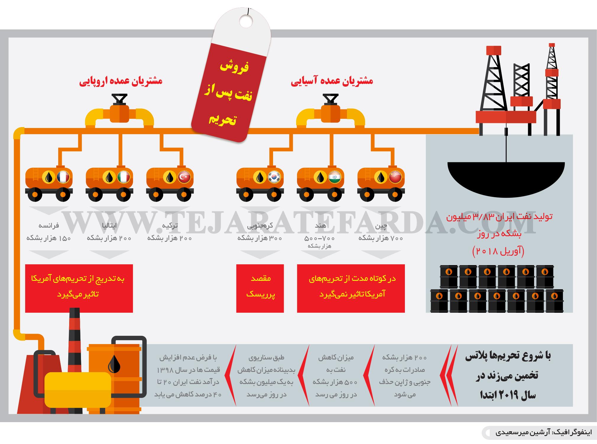 تجارت فردا- اینفوگرافیک- فروش نفت پس از تحریم