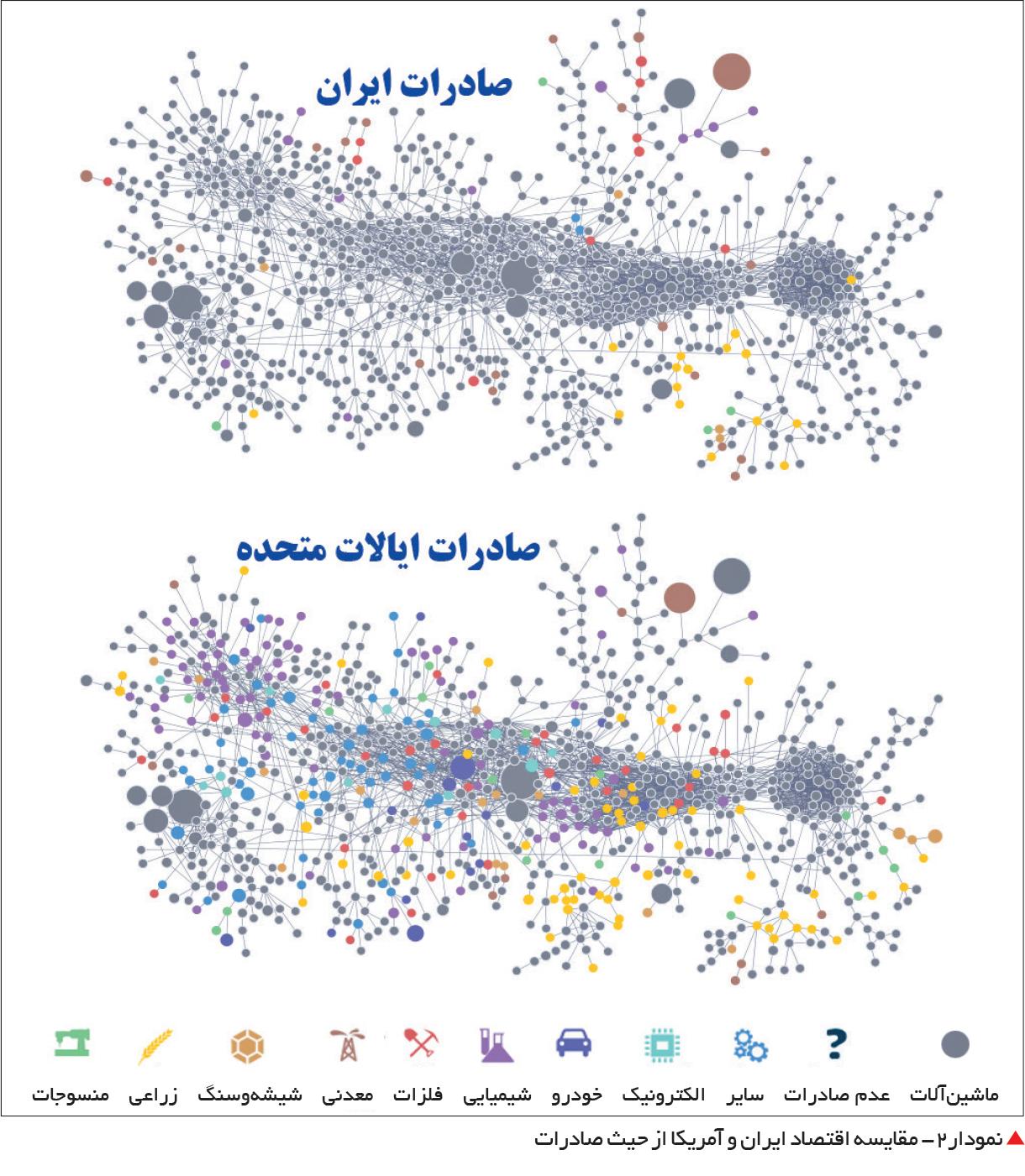 تجارت- فردا-  نمودار2- مقایسه اقتصاد ایران و آمریکا از حیث صادرات
