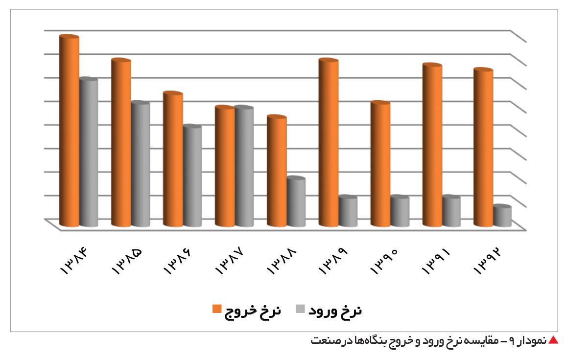 تجارت- فردا-  نمودار 9- مقایسه نرخ ورود و خروج بنگاهها درصنعت