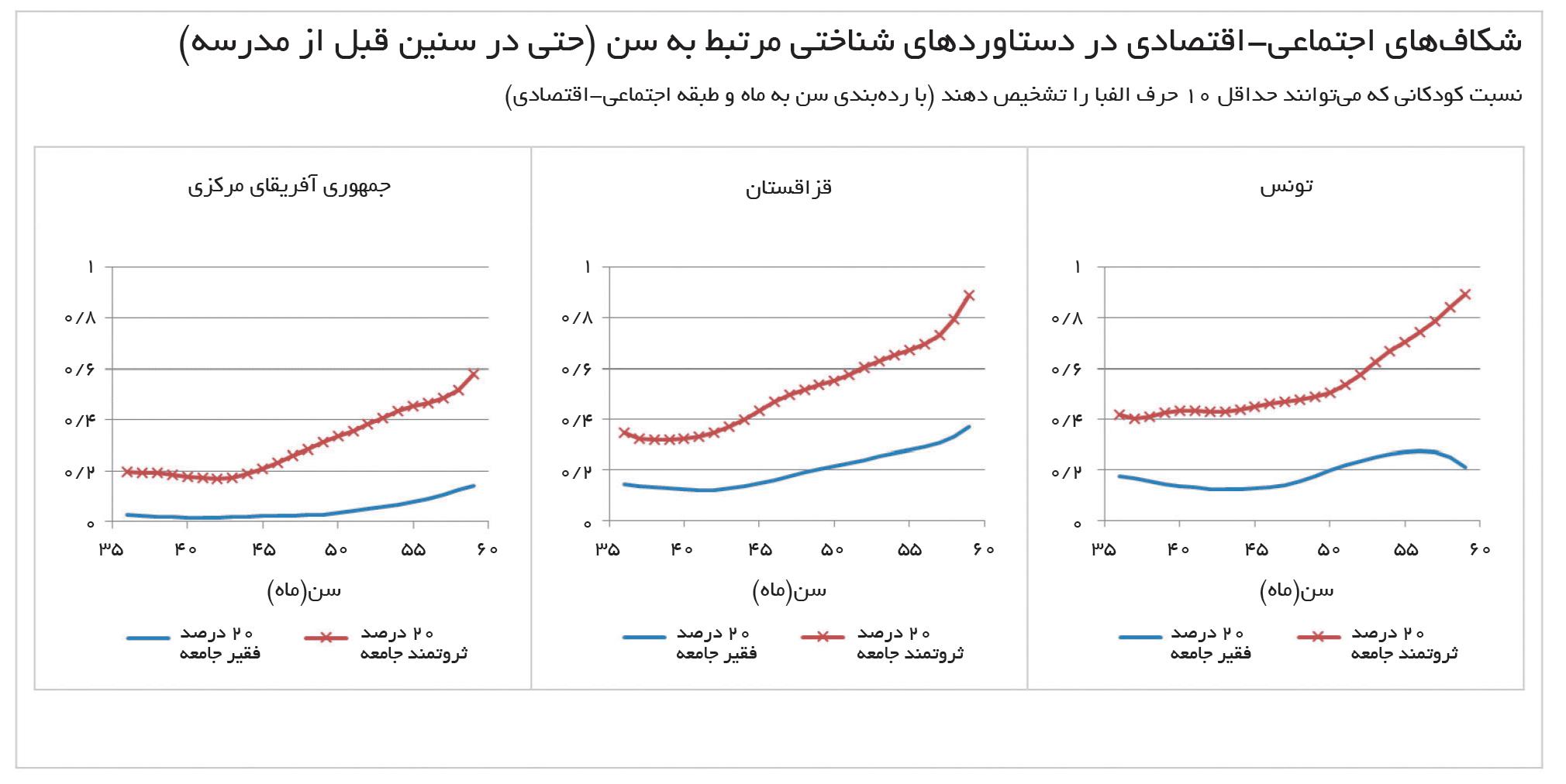 تجارت فردا- شکافهای اجتماعی-اقتصادی در دستاوردهای شناختی مرتبط به سن