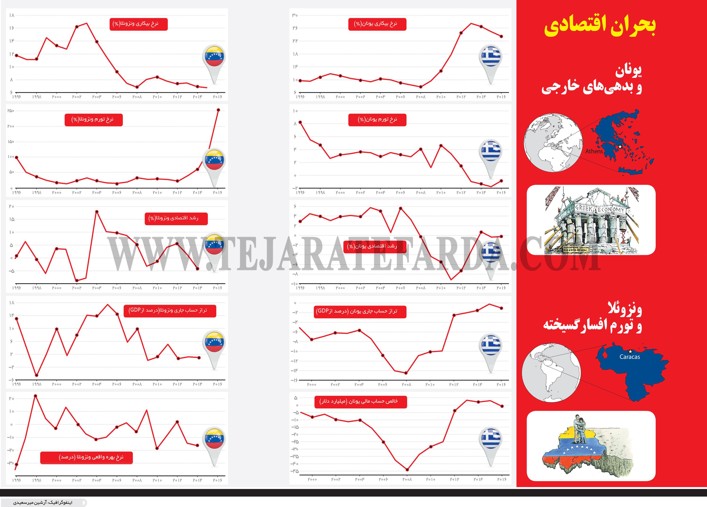 تجارت- فردا- بحران اقتصادی (اینفوگرافیک)