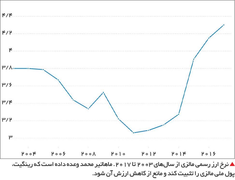 تجارت- فردا-  نرخ ارز رسمی مالزی از سالهای 2003 تا 2017. ماهاتیر محمد وعده داده است که رینگیت، پول ملی مالزی را تثبیت کند و مانع از کاهش ارزش آن شود.