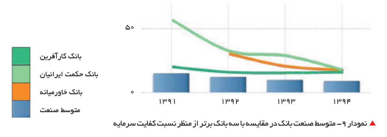 تجارت- فردا-   نمودار 9- متوسط صنعت بانک در مقایسه با سه بانک برتر از منظر نسبت کفایت سرمایه