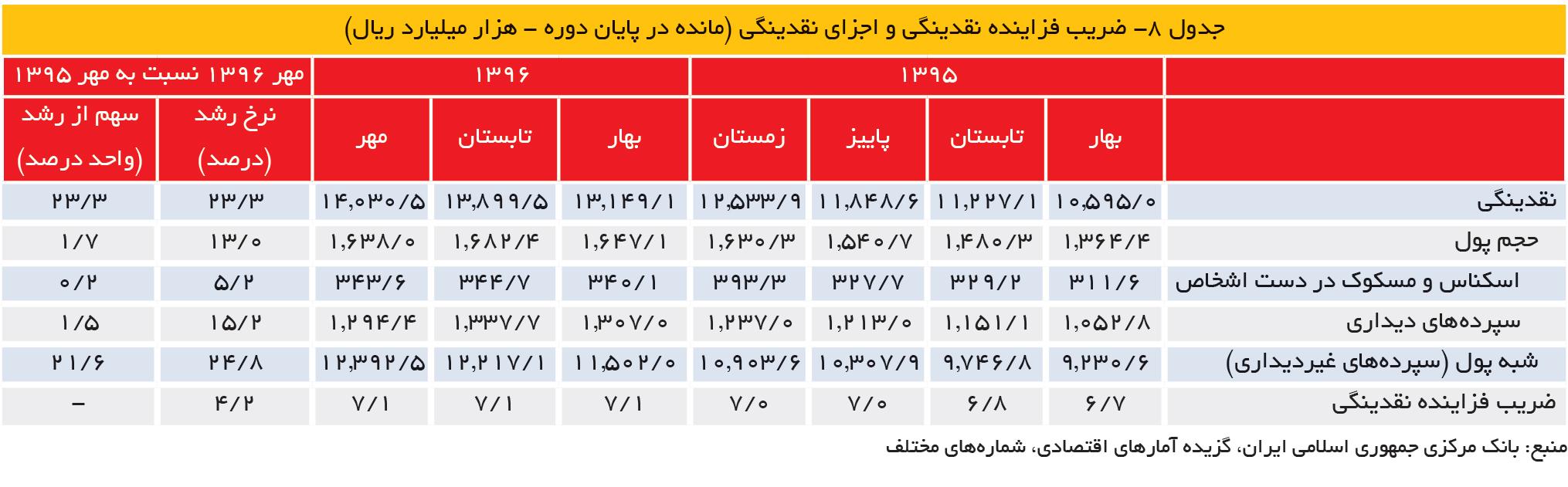 تجارت- فردا- جدول 8- ضریب فزاینده نقدینگی و اجزای نقدینگی (مانده در پایان دوره - هزار میلیارد ریال)