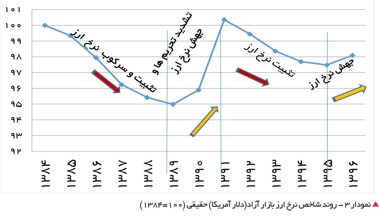 تجارت فردا-  نمودار 3 - روند شاخص نرخ ارز بازار آزاد(دلار آمریکا) حقیقی (100=1384)