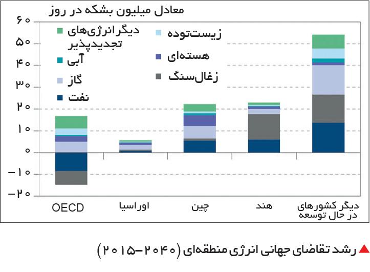 تجارت- فردا-  رشد تقاضای جهانی انرژی منطقهای (2040-2015)