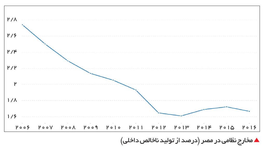 تجارت- فردا-  مخارج نظامی در مصر (درصد از تولید ناخالص داخلی)