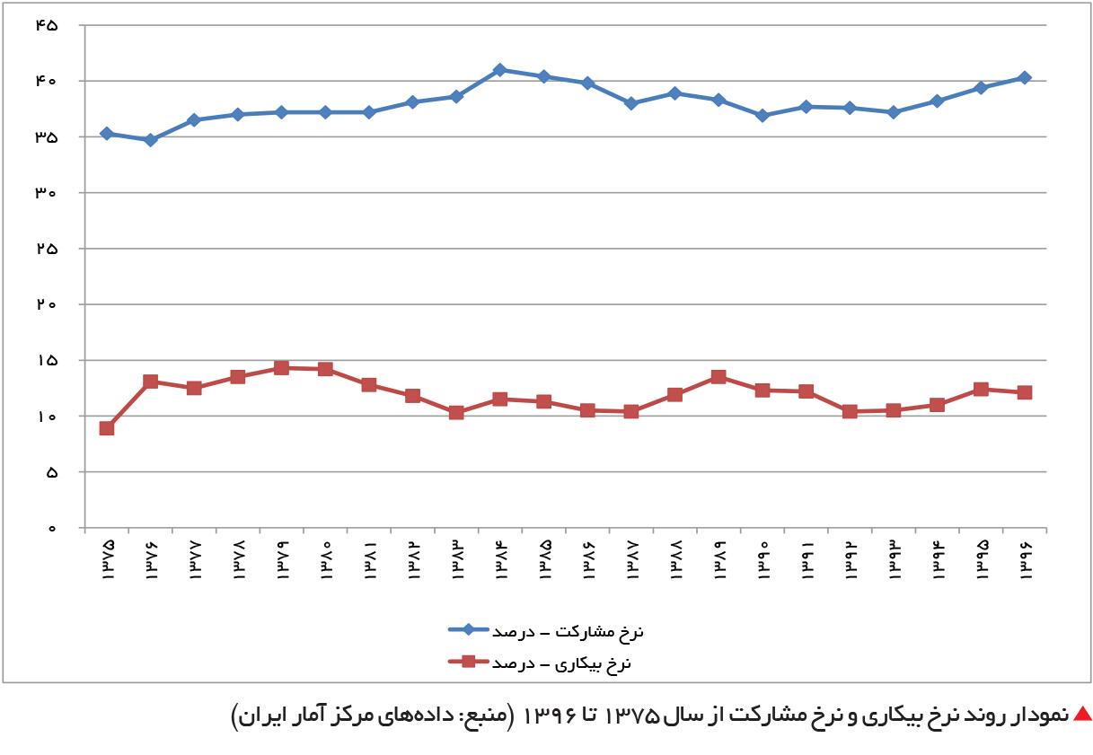 تجارت فردا-  نمودار روند نرخ بیکاری و نرخ مشارکت از سال 1375 تا 1396 (منبع: دادههای مرکز آمار ایران)