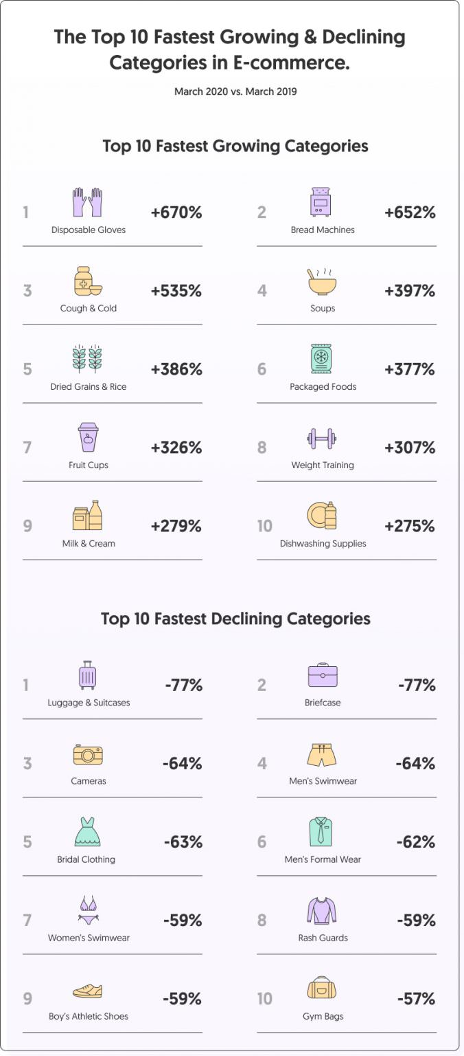 top-ecommerce-rising-categories-corona