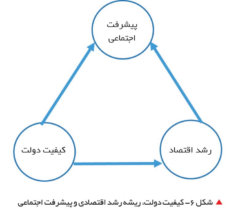 تجارت فردا-  شکل 6- کیفیت دولت، ریشه رشد اقتصادی و پیشرفت اجتماعی