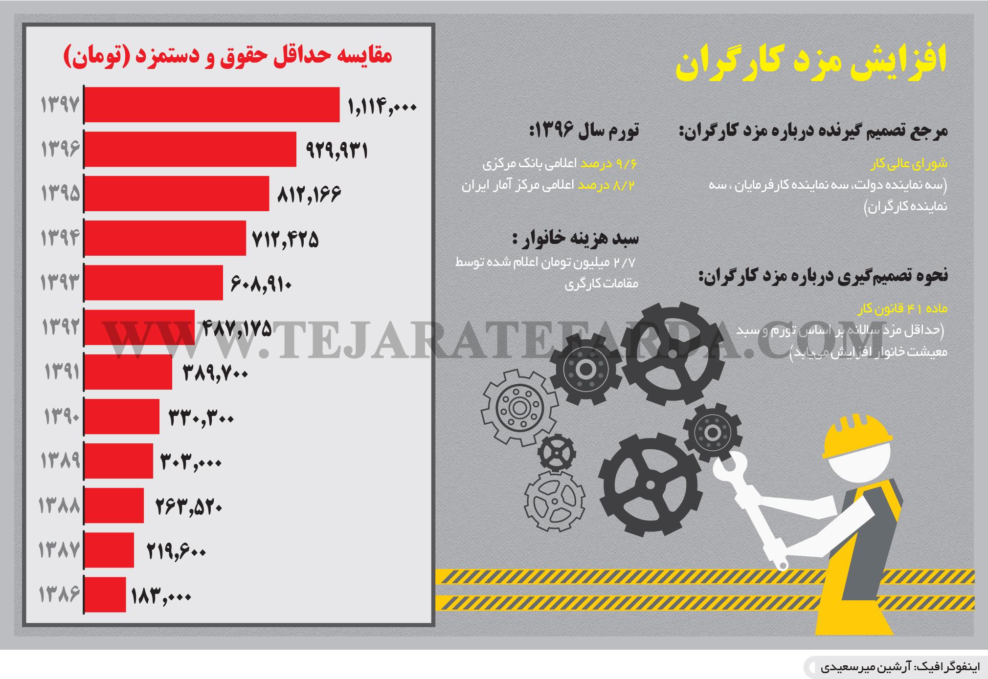 تجارت فردا- اینفوگرافیک- افزایش مزد کارگران