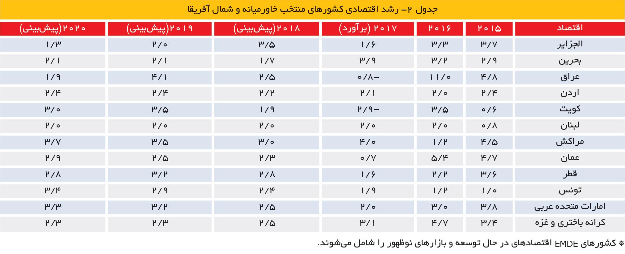 تجارت- فردا- جدول 2- رشد اقتصادی کشورهای منتخب خاورمیانه و شمال آفریقا