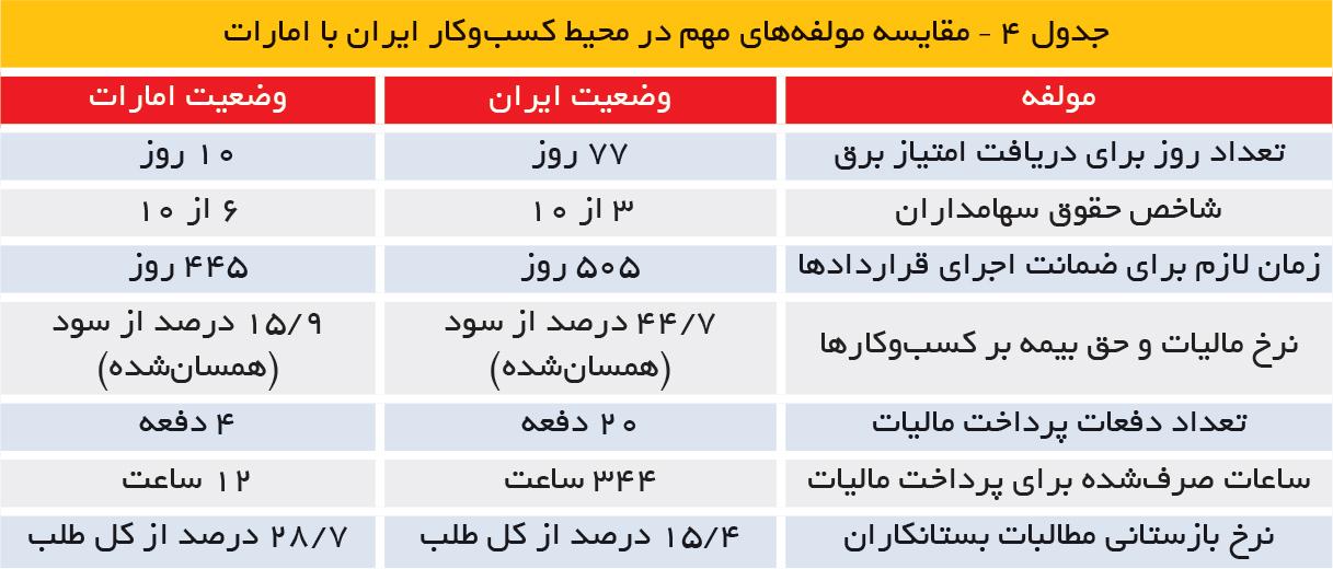 تجارت فردا- جدول 4 – مقایسه مولفههای مهم در محیط کسبوکار ایران با امارات