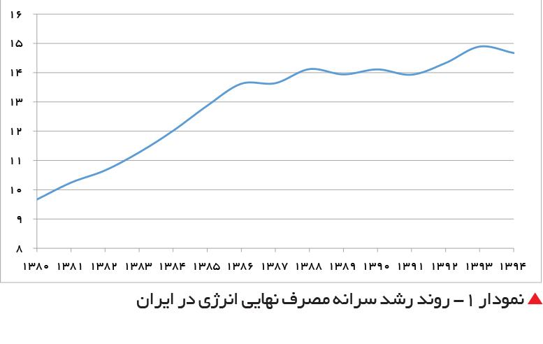 تجارت فردا-  نمودار 1- روند رشد سرانه مصرف نهایی انرژی در ایران