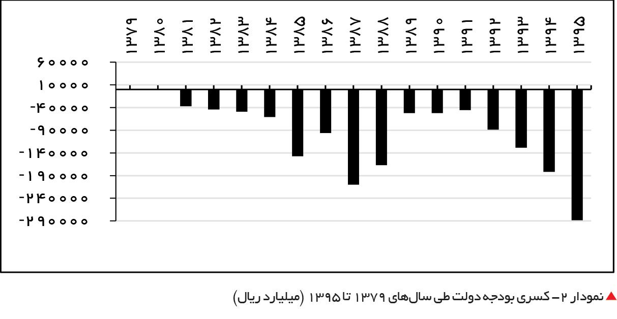 تجارت فردا-  نمودار 2- کسری بودجه دولت طی سالهای 1379 تا 1395 (میلیارد ریال)