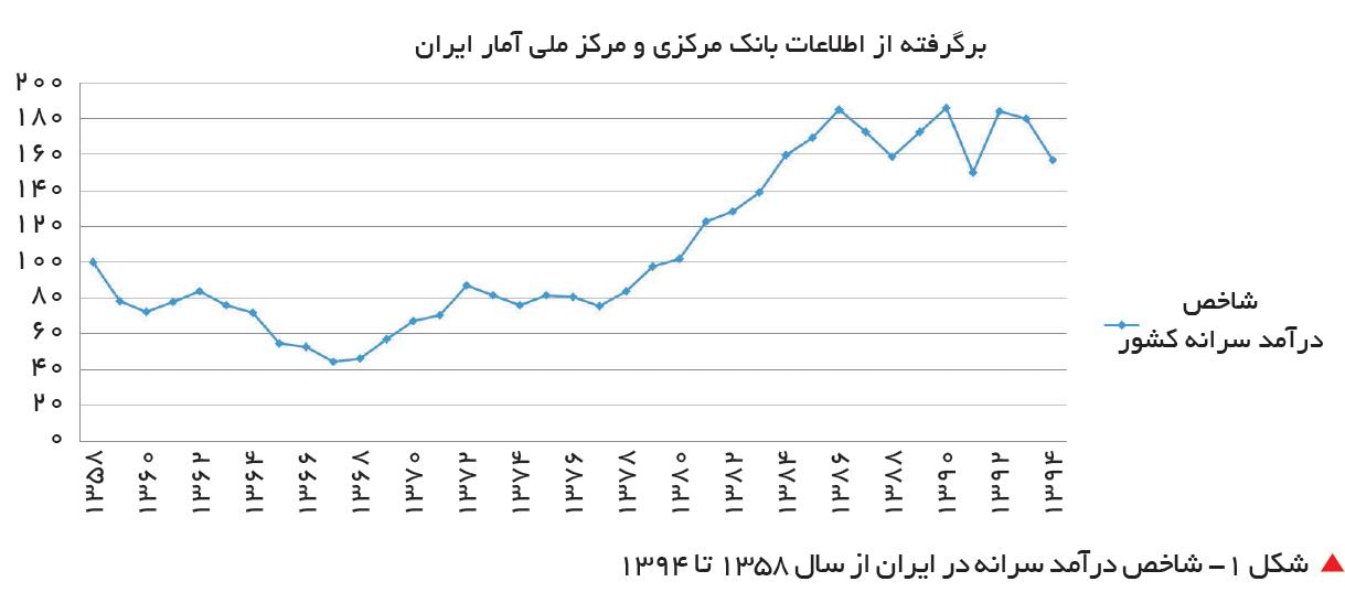 تجارت فردا-  شکل 1- شاخص درآمد سرانه در ایران از سال 1358 تا 1394