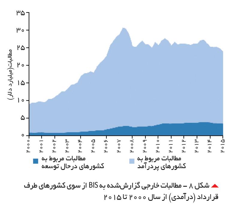 تجارت- فردا-  شکل 8 - مطالبات خارجی گزارششده به BIS از سوی کشورهای طرف قرارداد (درآمدی) از سال 2000 تا 2015