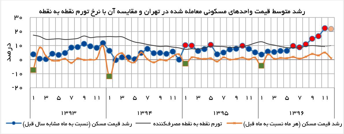 تجارت فردا- رشد متوسط قیمت واحدهای مسکونی معاملهشده در تهران و مقایسه آن با نرخ تورم نقطه به نقطه