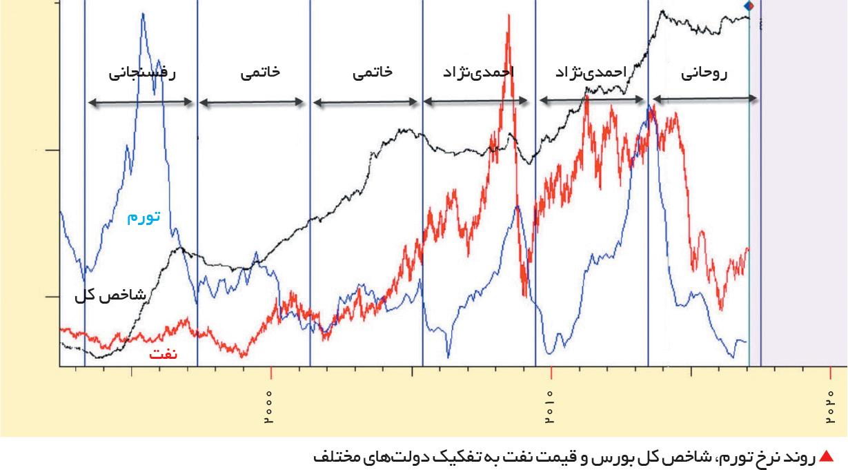 تجارت فردا- روند نرخ تورم، شاخص کل بورس و قیمت نفت به تفکیک دولتهای مختلف