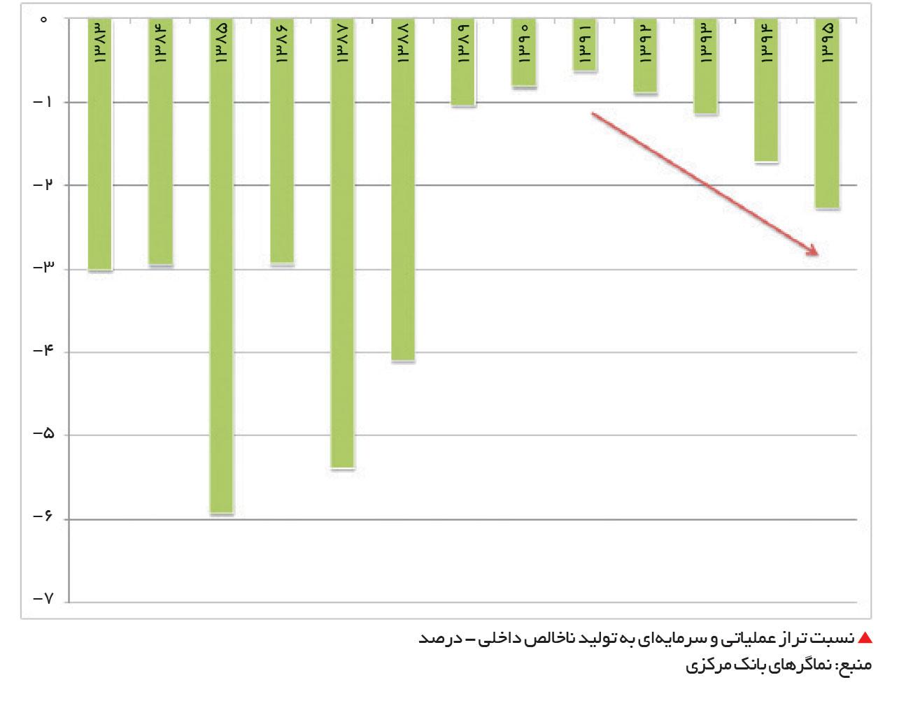 تجارت فردا-  نسبت تراز عملیاتی و سرمایهای به تولید ناخالص داخلی
