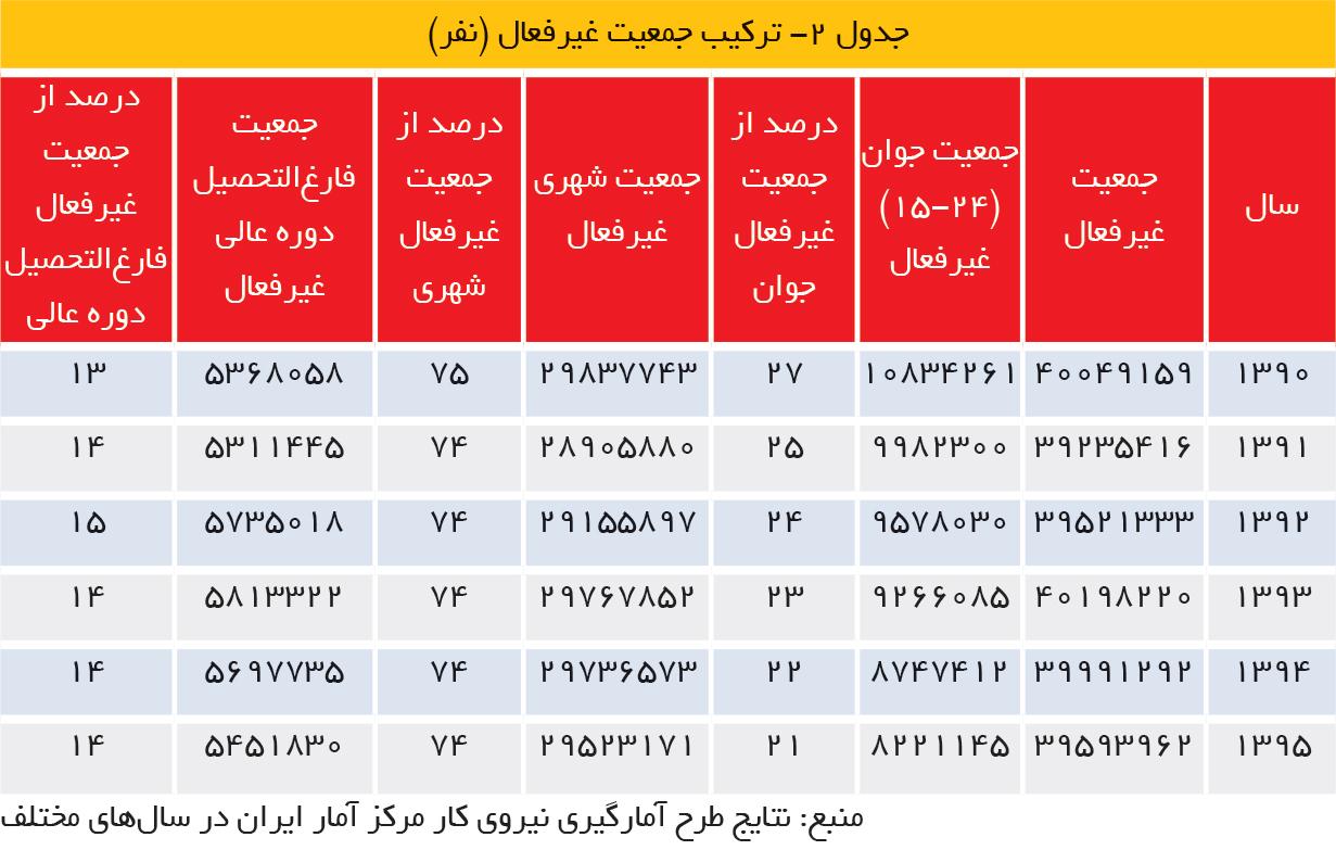 تجارت فردا- جدول 2- ترکیب جمعیت غیرفعال (نفر)