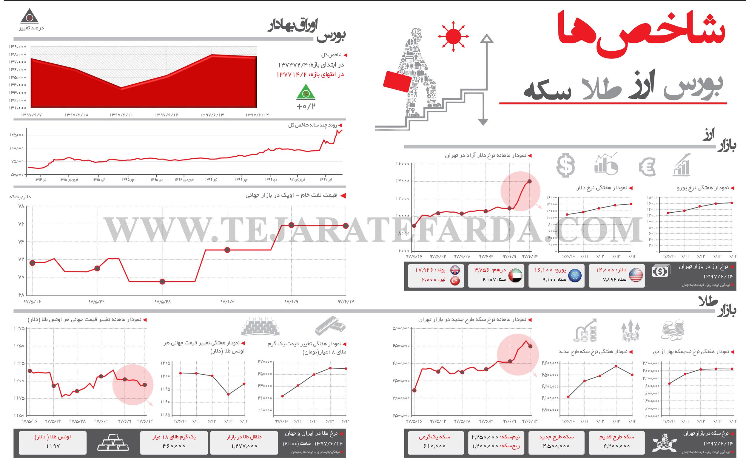 تجارت فردا- اینفوگرافیک- شاخصهای اقتصادی (284)