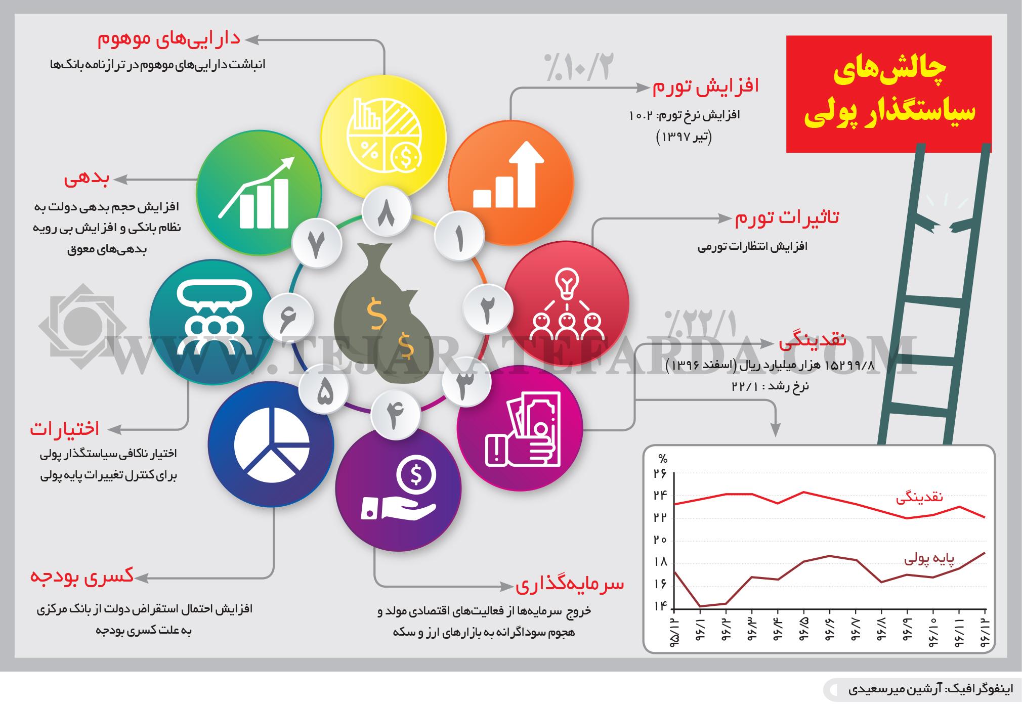 تجارت فردا-اینفوگرافیک- چالشهای سیاستگذار پولی