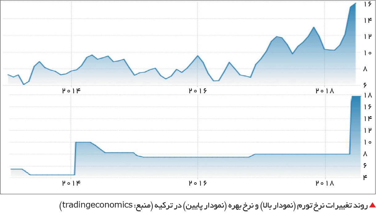 تجارت- فردا-  روند تغییرات نرخ تورم (نمودار بالا) و نرخ بهره (نمودار پایین) در ترکیه (منبع: tradingeconomics)