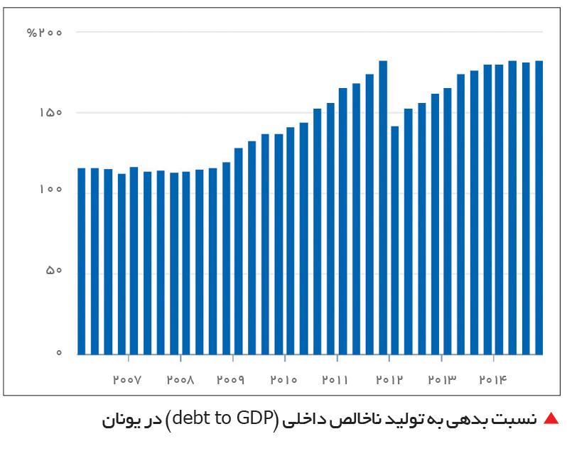 تجارت- فردا- نسبت بدهی به تولید ناخالص داخلی (debt to GDP) در یونان