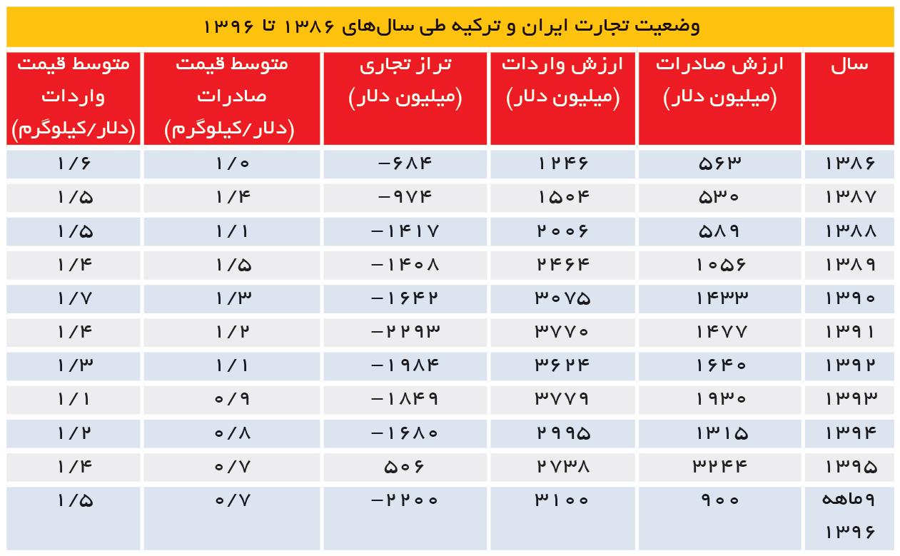 تجارت- فردا- وضعیت تجارت ایران و ترکیه طی سالهای 1386 تا 1396