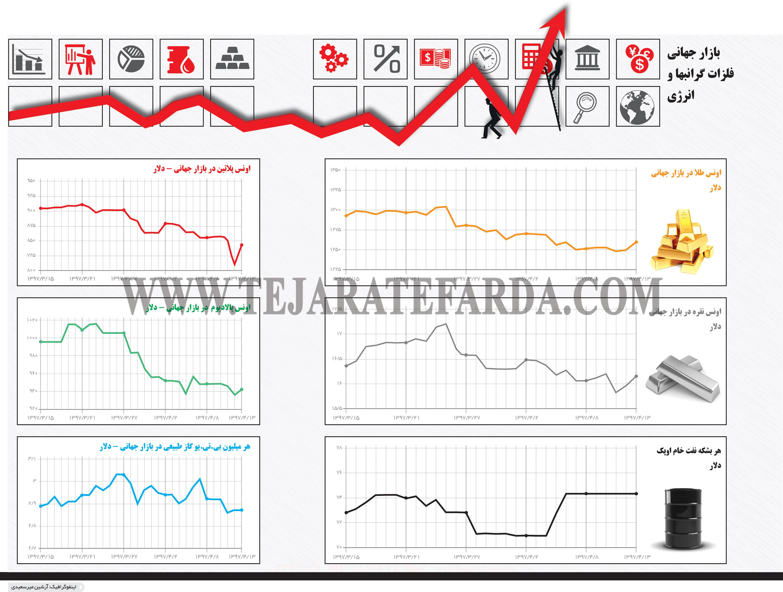 تجارت- فردا- بازار جهانی فلزات گرانبها و انرژی(اینفوگرافیک)