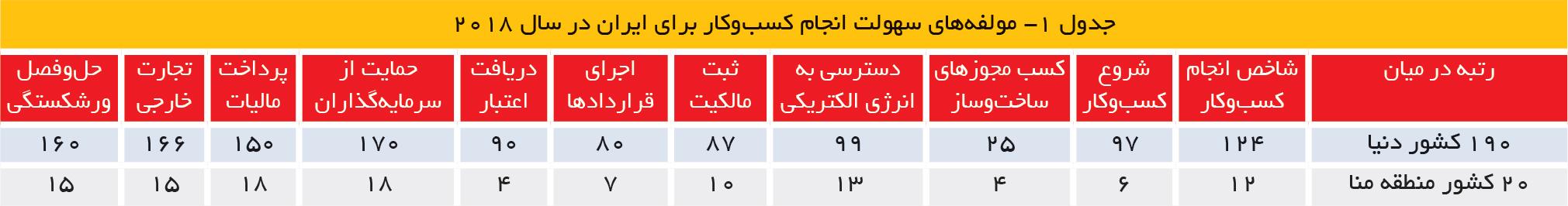 تجارت فردا- جدول 1- مولفههای سهولت انجام کسبوکار برای ایران در سال 2018