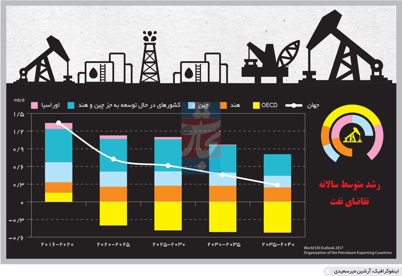 تجارت- فردا- رشد متوسط سالانه تقاضای نفت(اینفوگرافیک)