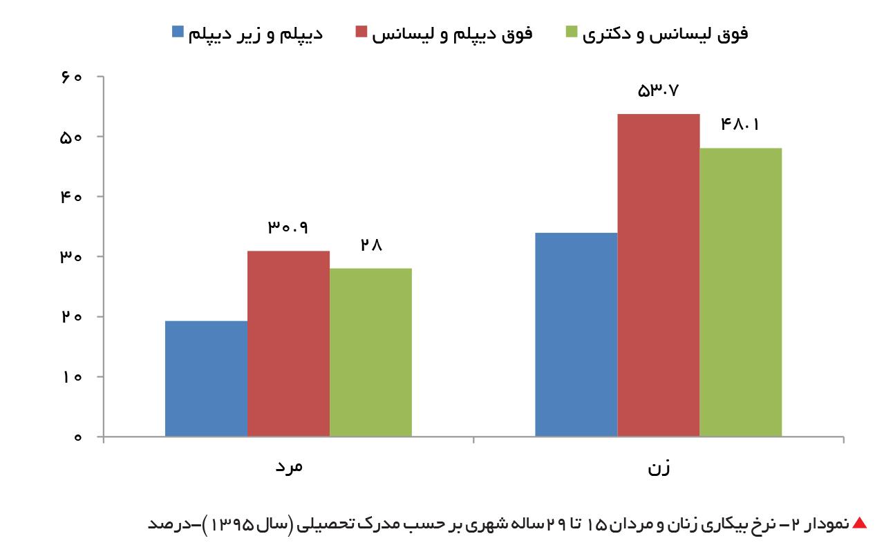 تجارت فردا- نرخ بیکاری زنان و مردان 15 تا 29ساله شهری بر حسب مدرک تحصیلی (سال 1395)-درصد