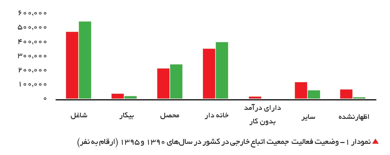 تجارت- فردا-  نمودار 1- وضعیت فعالیت  جمعیت اتباع خارجی در کشور در سالهای 1390 و 1395 (ارقام به نفر)