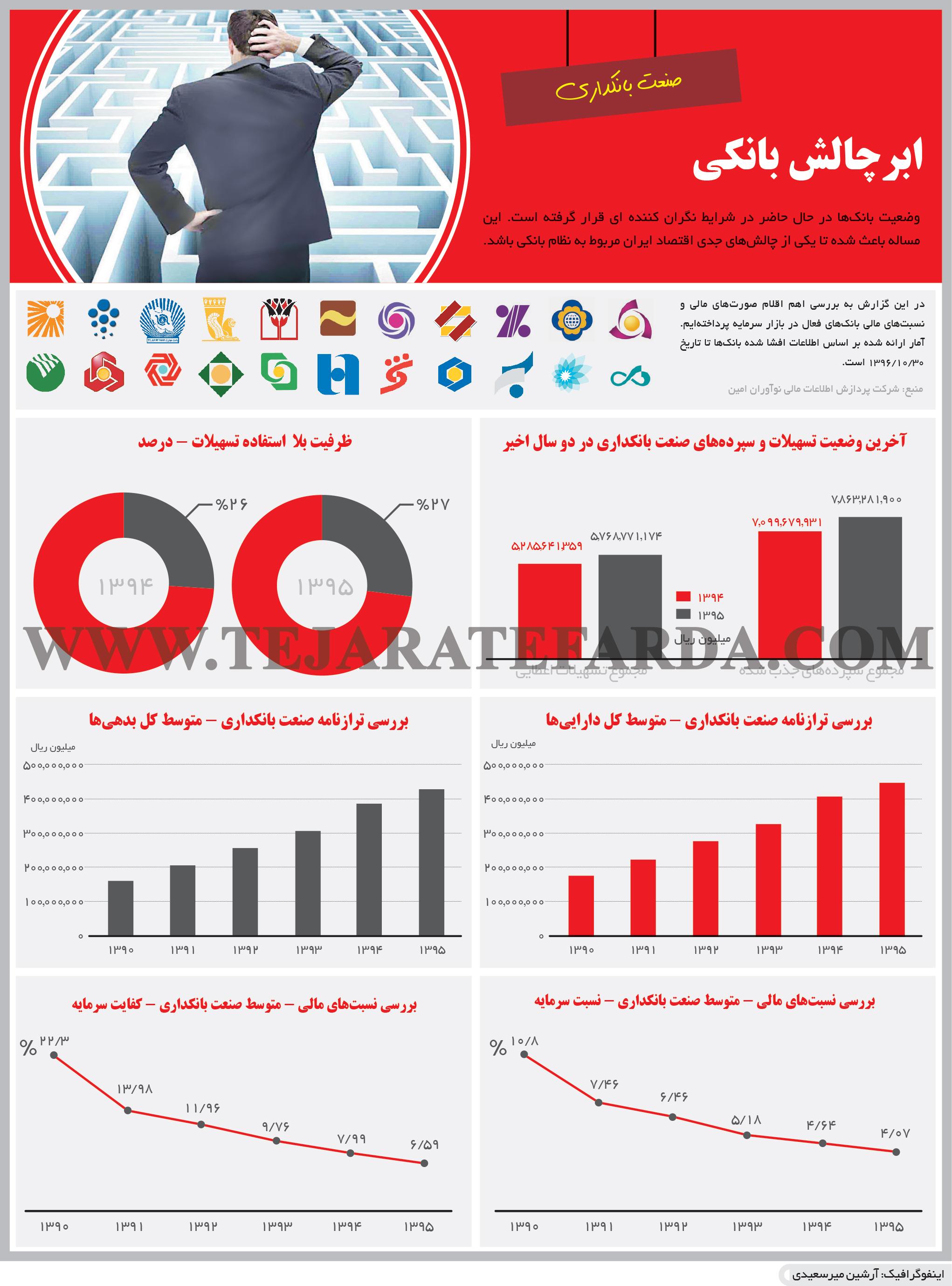 تجارت فردا- اینفوگرافیک- ابرچالش بانکی