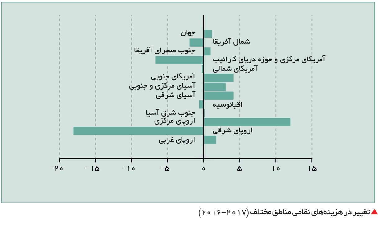 تجارت- فردا-  تغییر در هزینههای نظامی مناطق مختلف (2017-2016)