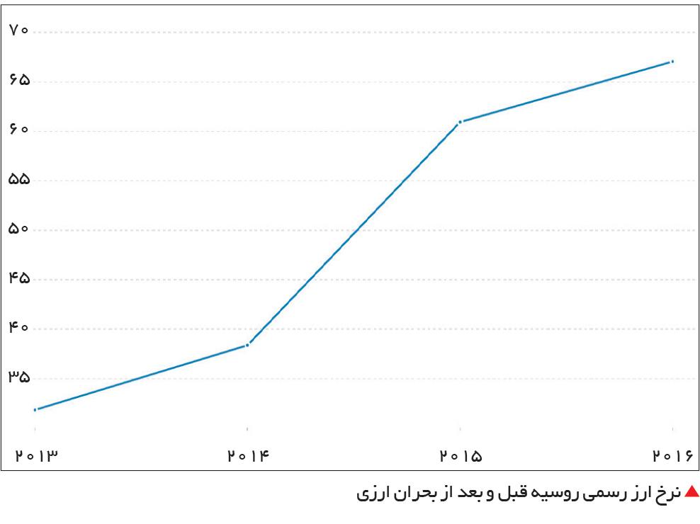 تجارت- فردا-  نرخ ارز رسمی روسیه قبل و بعد از بحران ارزی